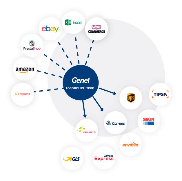 Módulos de integraciones ecommerce